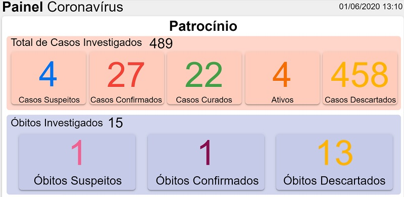 01-06-2020 Painel coronavirus