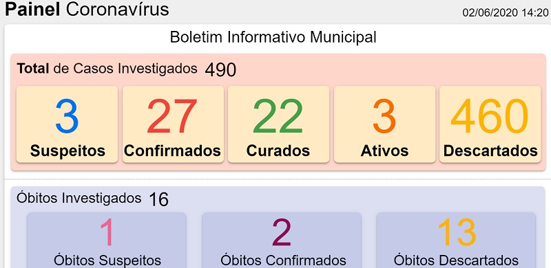 02-06-2020 Painel coronavirus