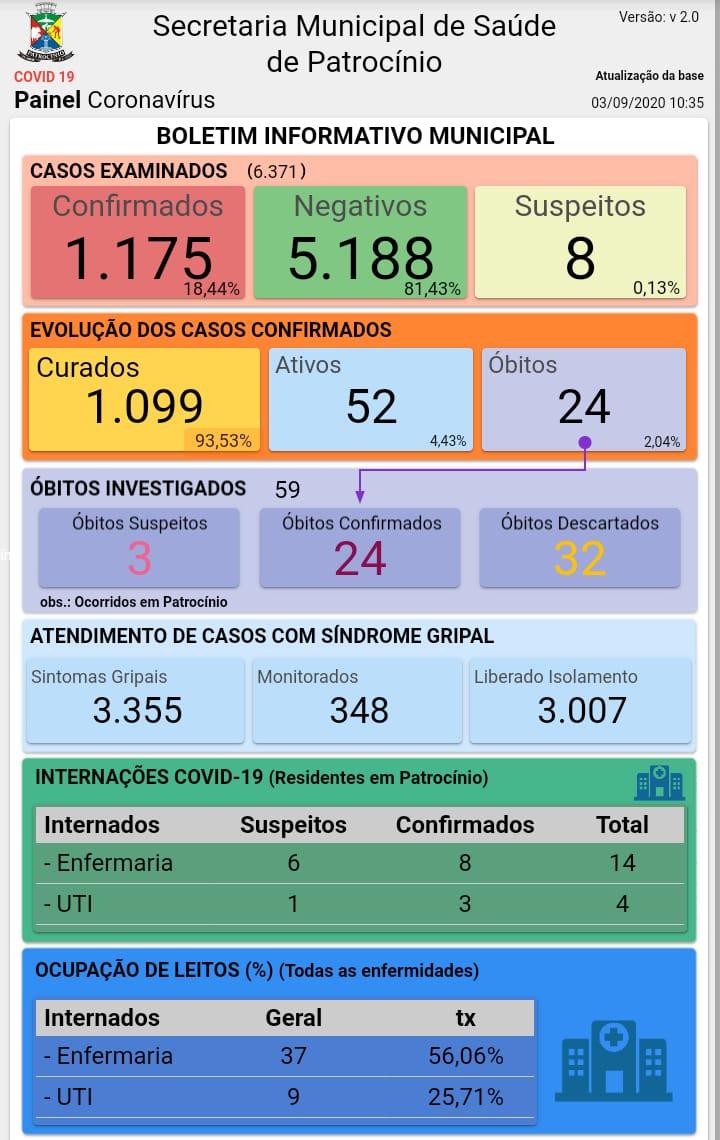 03-09-2020 Painel coronavirus