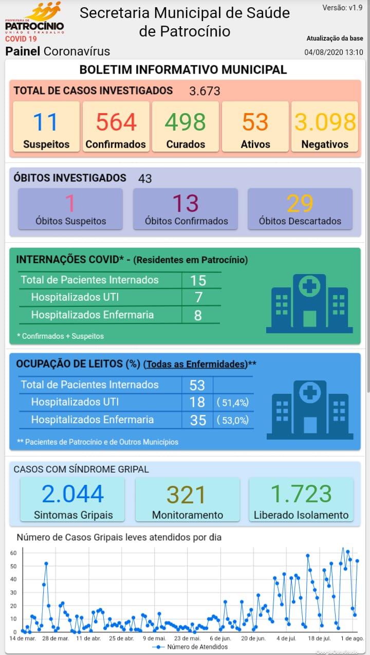 04-08-2020 Painel coronavirusjpg