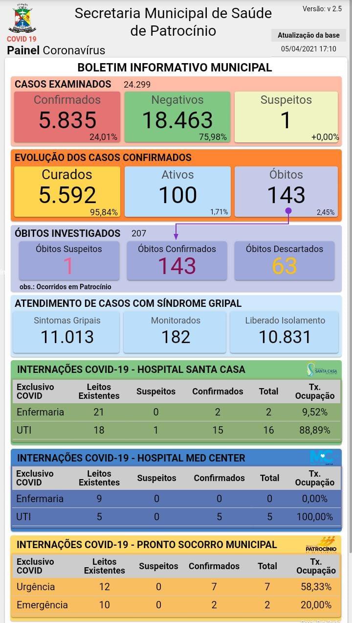 05-04-2021 Painel coronavirus