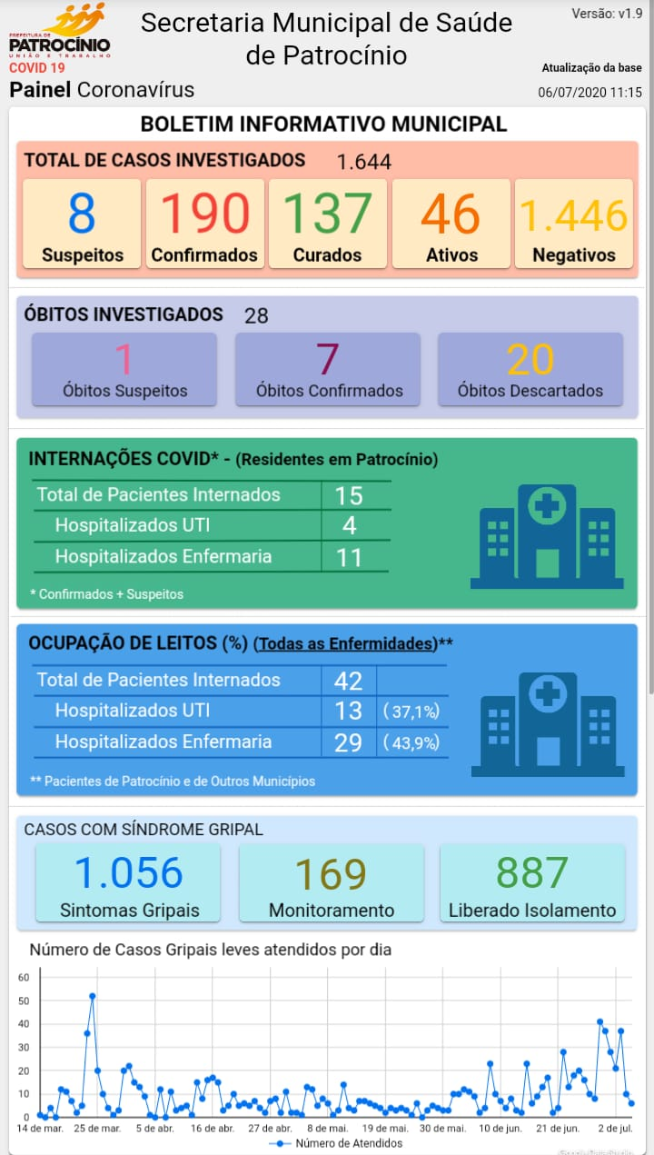 06-07-2020 Painel coronavirus