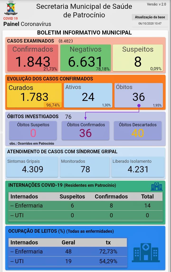 06-10-2020 Painel coronavirus