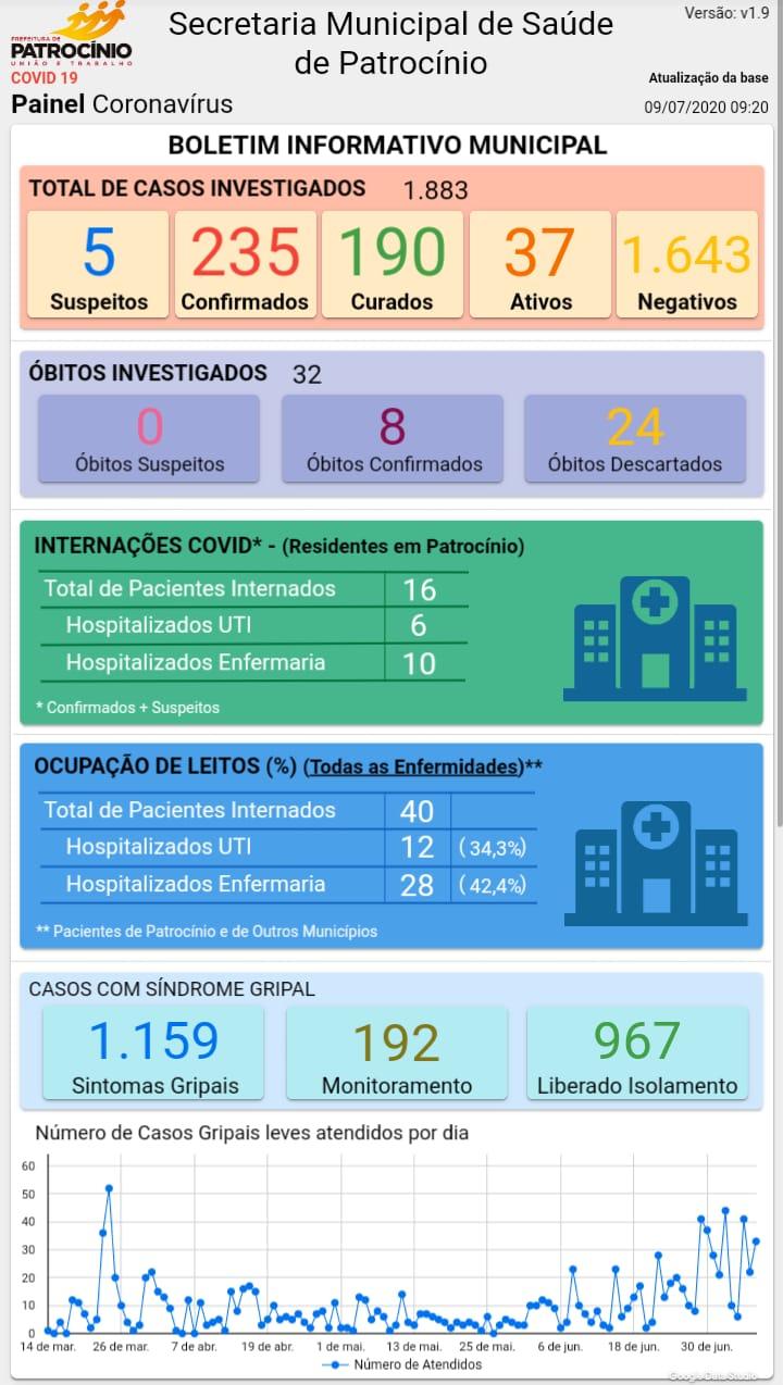 09-07-2020 Painel coronavirus