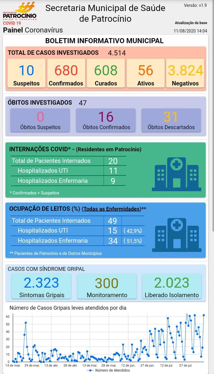 11-08-2020 Painel coronavirus