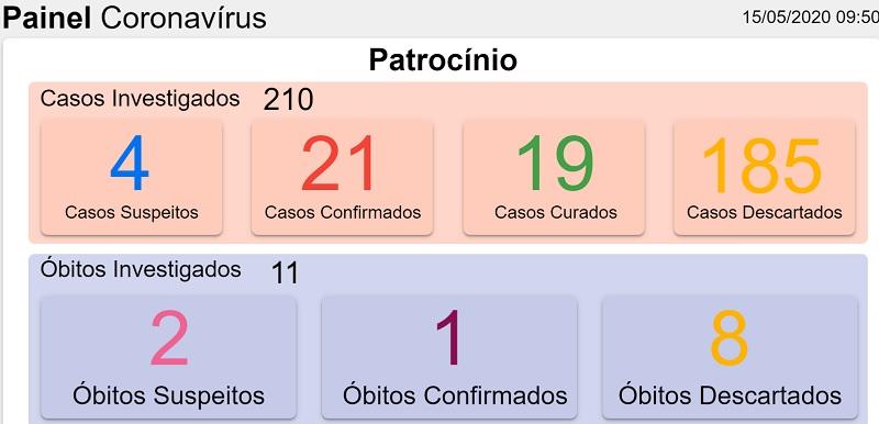15-05-2020 Painel coronavirus