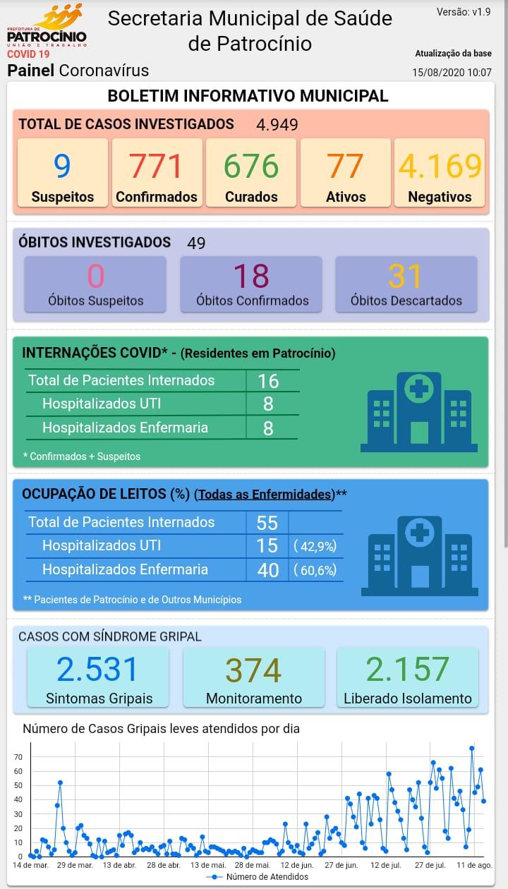 15-08-2020 Painel coronavirus