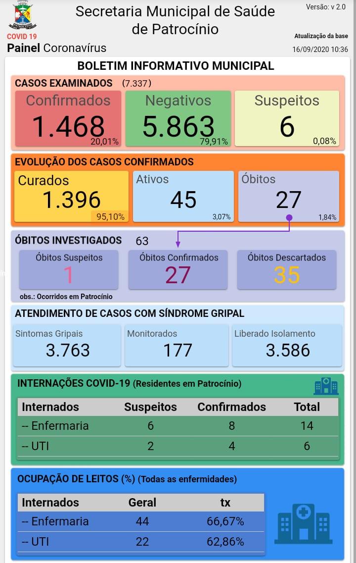 16-09-2020 Painel coronavirus
