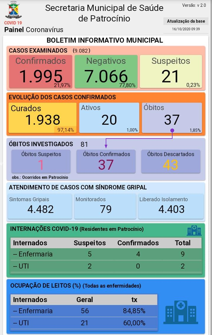 16-10-2019 Painel coronavirus
