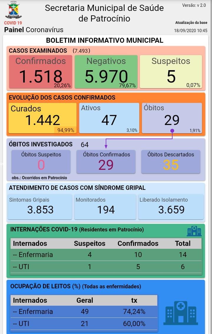 18-09-2020 Painel coronavirus