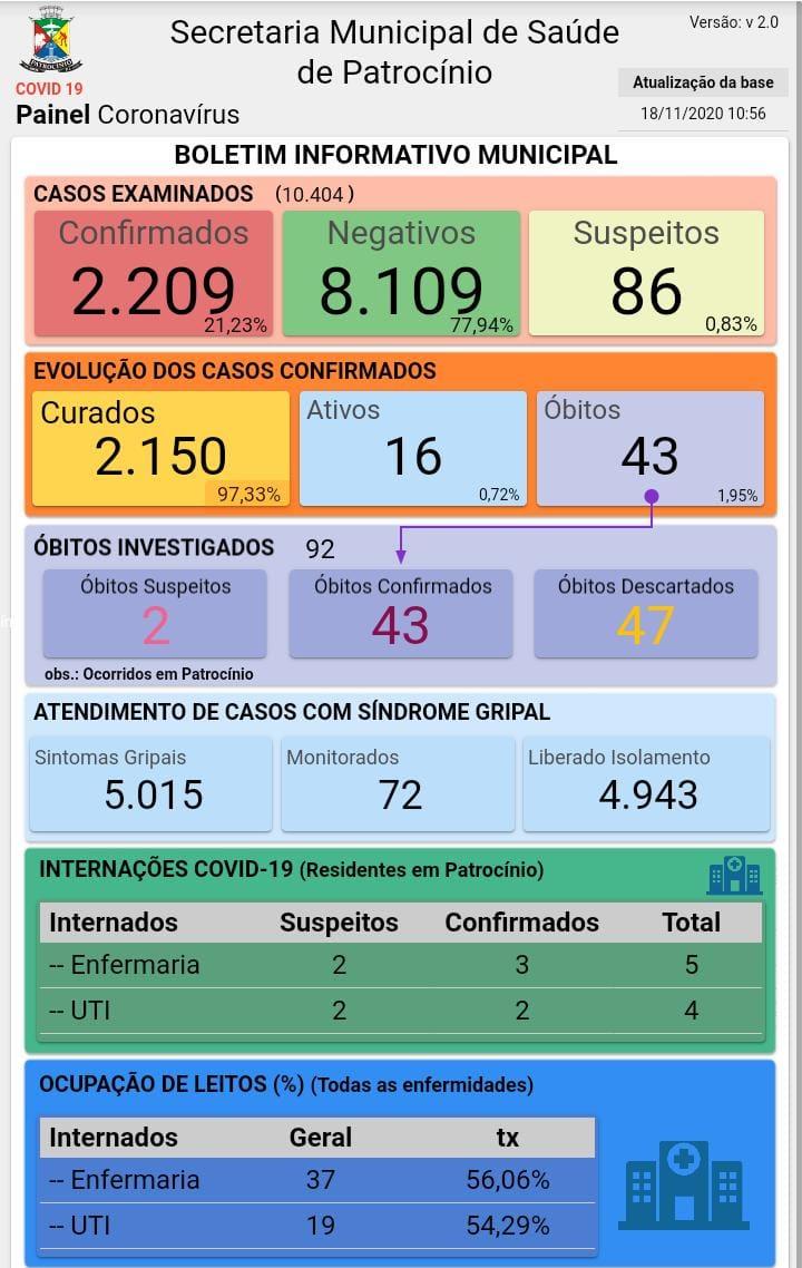 18-11-2020 Painel coronavirus