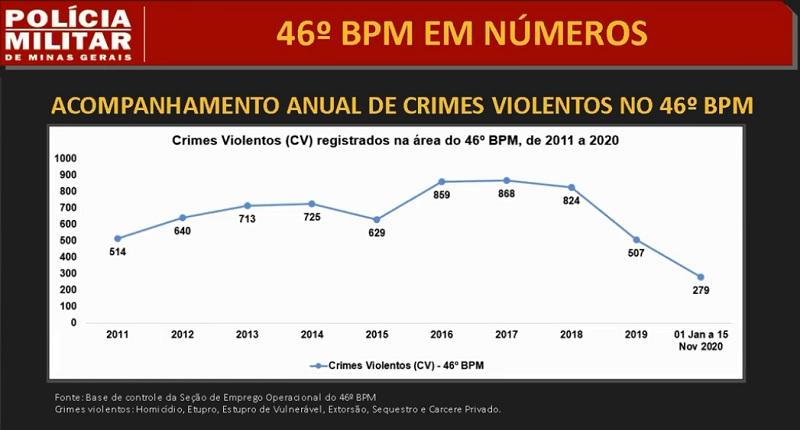 19-11-2020 Tabela crimes violentos