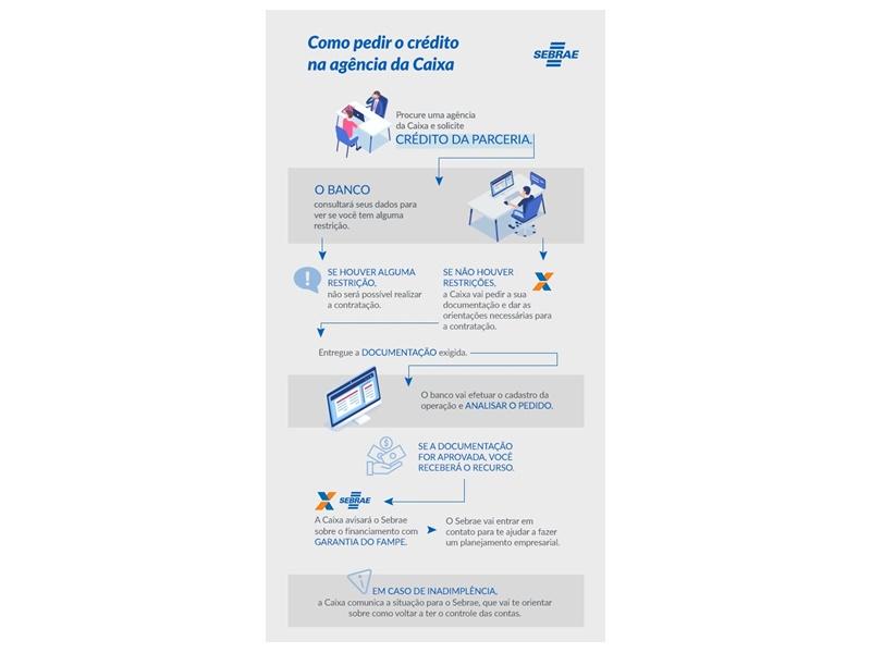 23-04-2019 Como pedir credito Caixa