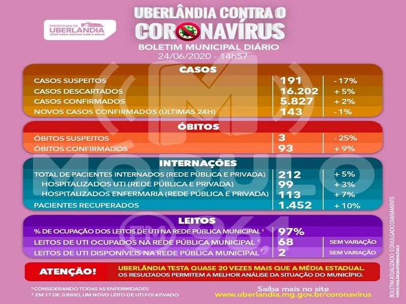 25-06-2020 Uberlândia PAINEL