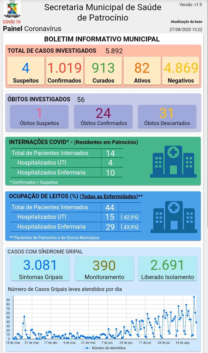 27-08-2020 Painel coronavirus