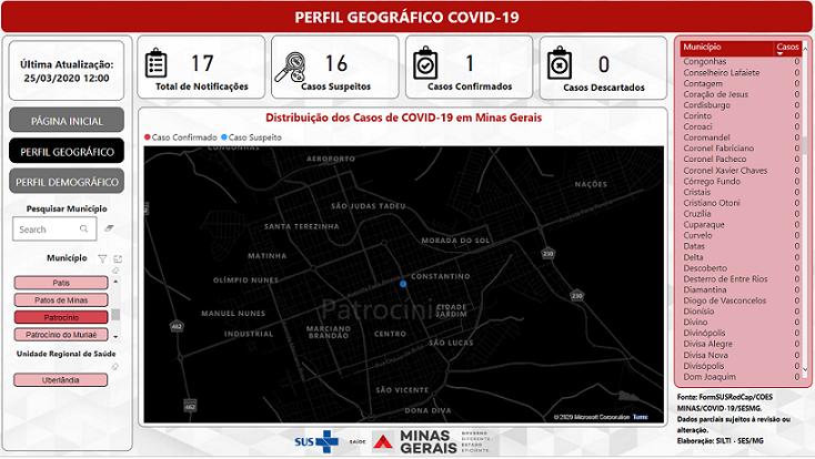 Em novo boletim do coronavírus, Patrocínio tem 17 notificações com 1 caso confirmado